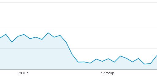 показатель отказов Google Analytics