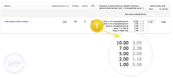Новые ставки Яндекс Директ