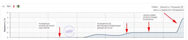 рост-позиций-после-размещения-сайта-в-каталогах